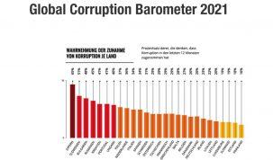 Wahrnehmung von Korruption nach Land